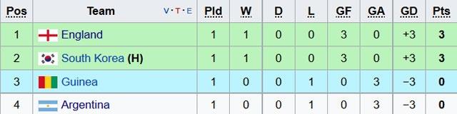 U20 Han Quoc vs U20 Guinea (3-0): Chu nha ra quan an tuong hinh anh 4
