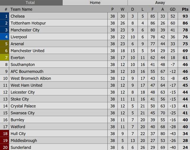 Vong 38 Premier League anh 5