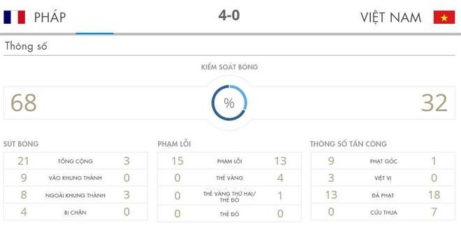 U20 Viet Nam 0-4 U20 Phap: Dinh Trong nhan the do hinh anh 2