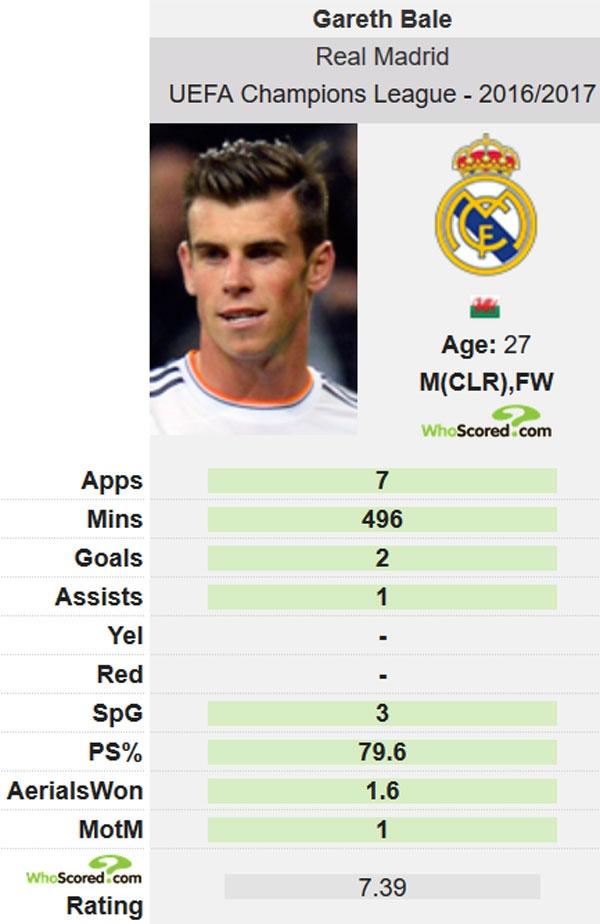 Bale khong that vong neu bi loai khoi doi hinh Real hinh anh 2