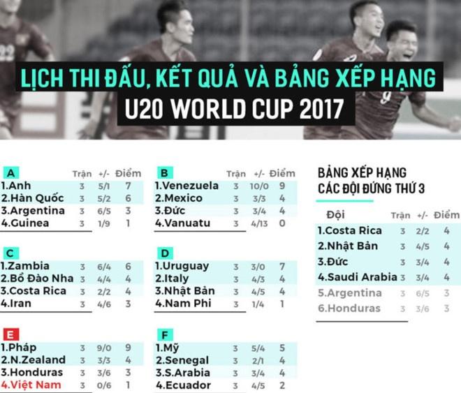 U20 Duc guc xuong san khi thua U20 Zambia 3-4, U20 Anh vao tu ket hinh anh 5