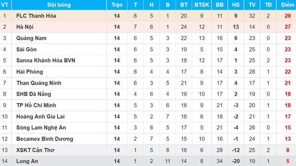 HAGL thang Binh Duong 2-1, CLB Ha Noi danh bai CLB Hai Phong 2-0 hinh anh 3