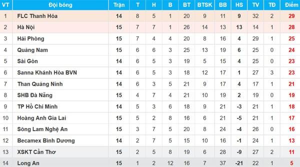 CLB Can Tho 3-0 CLB HAGL: Van Toan, Cong Phuong dut diem te hinh anh 3