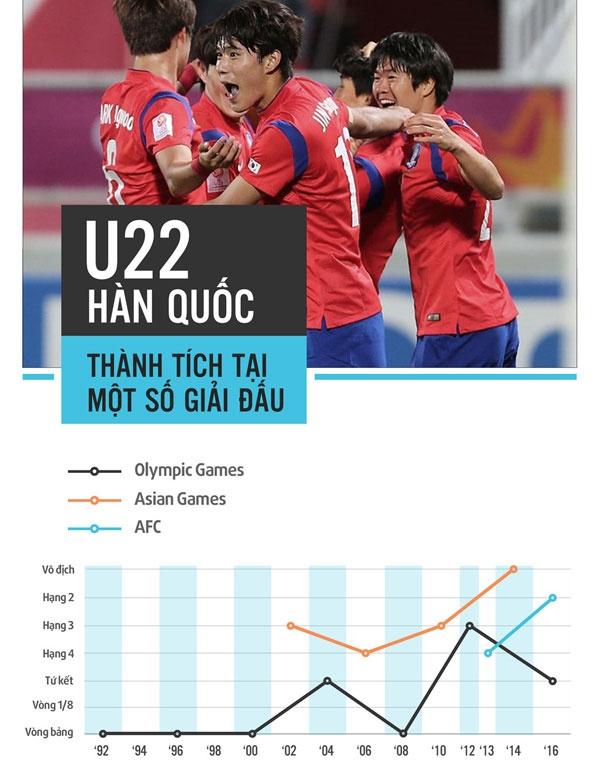 U22 VN vs U22 Han Quoc (1-2): Hang phong ngu mac sai lam hinh anh 11