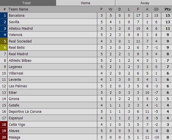 Zidane khong qua lo lang du Real kem Barca 7 diem hinh anh 2