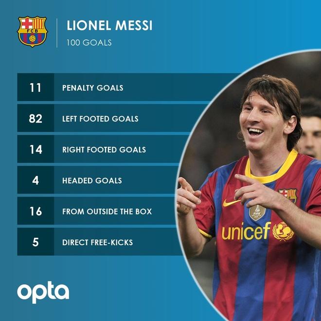 HLV Barca thach Messi muc tieu khong tuong anh 2