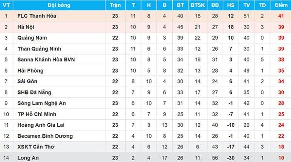 CLB Quang Ninh thang Hai Phong 1-0, CLB Thanh Hoa danh bai Long An 2-0 hinh anh 2