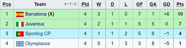 HLV Barca khong that vong du hoa o Champions League hinh anh 2