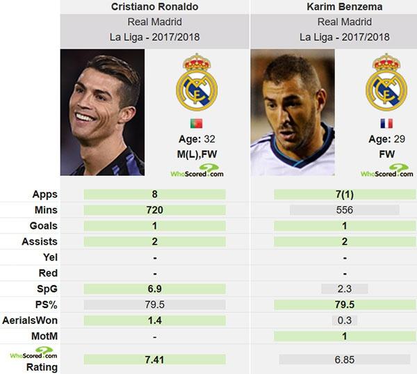 Ronaldo va Benzema te nhat chau Au anh 2