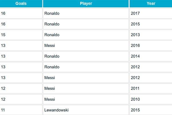 Ronaldo truoc co hoi pha them ky luc o Champions League hinh anh 2