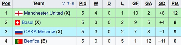 HLV Mourinho loai Ibra, Matic o vong cuoi Champions League hinh anh 2