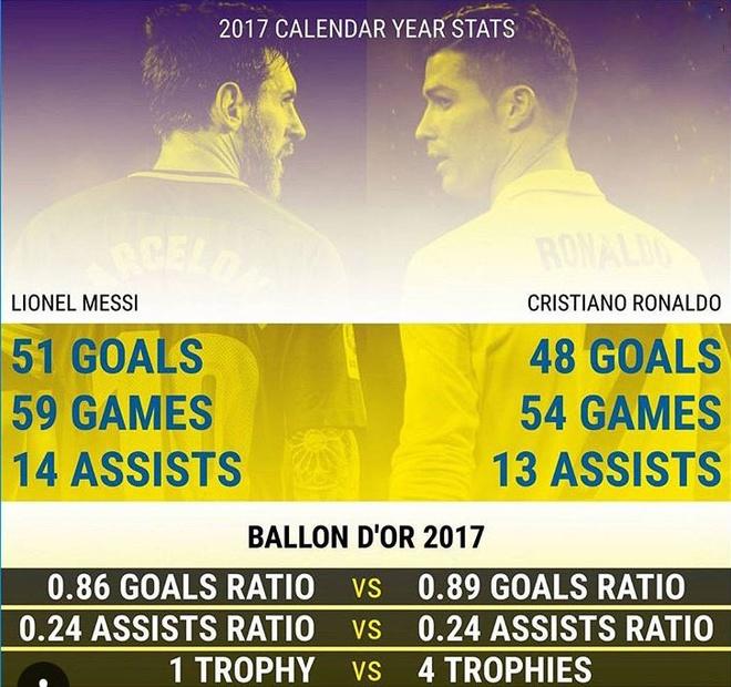 Dem nay trao Qua bong vang 2017: Khong ai hay hon Ronaldo hinh anh 2