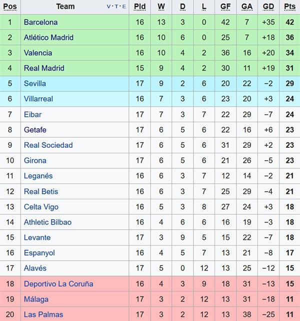 Danh gia hang cong Real va Barca truoc El Clasico hinh anh 3