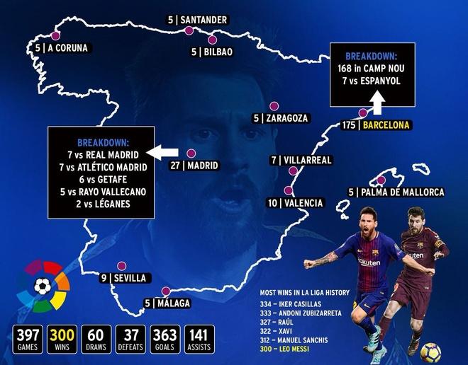 Messi danh hon 83% thoi gian di bo o El Clasico hinh anh 2
