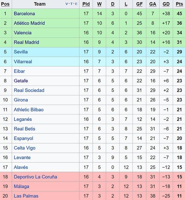 Messi danh hon 83% thoi gian di bo o El Clasico hinh anh 3