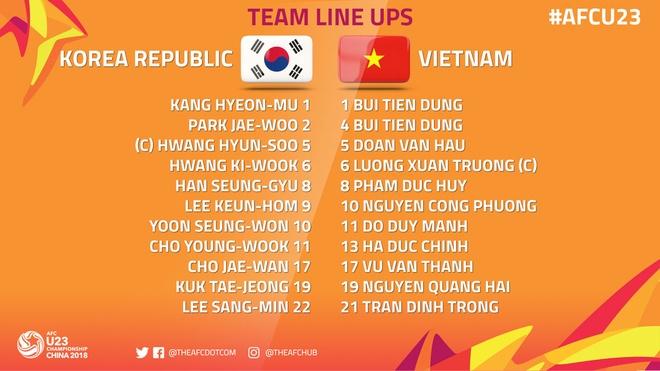 U23 Viet Nam thua nguoc Han Quoc 1-2 o giai chau A hinh anh 15
