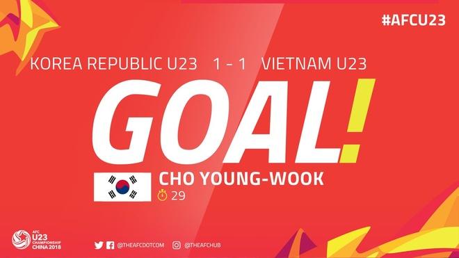 U23 Viet Nam thua nguoc Han Quoc 1-2 o giai chau A hinh anh 17