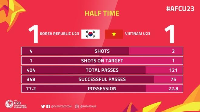 U23 Viet Nam thua nguoc Han Quoc 1-2 o giai chau A hinh anh 19