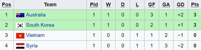 U23 Viet Nam thua nguoc Han Quoc 1-2 o giai chau A hinh anh 3
