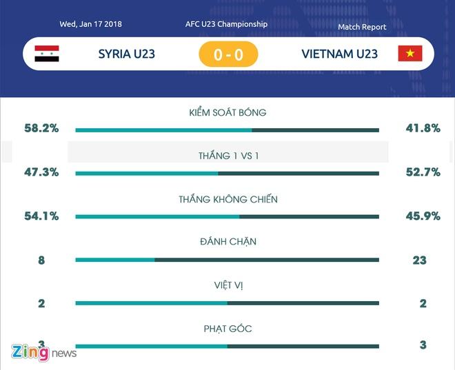 U23 Viet Nam xa trai va ngu nuong anh 2