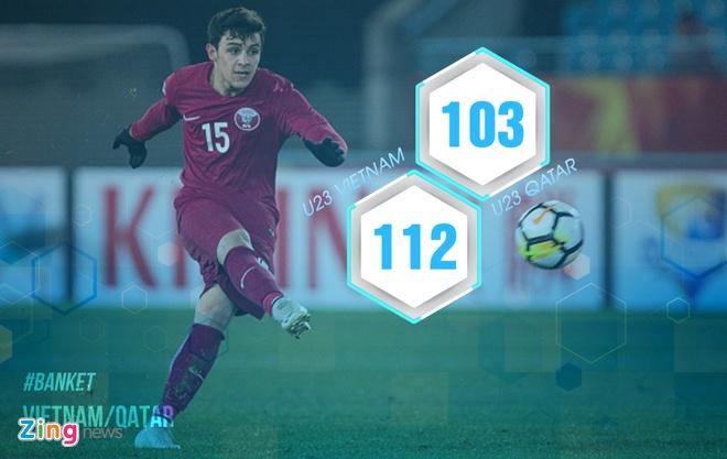 Tuong thuat U23 VN vs U23 Qatar (2-2, 4-3 pen): Chien thang nghet tho hinh anh 7