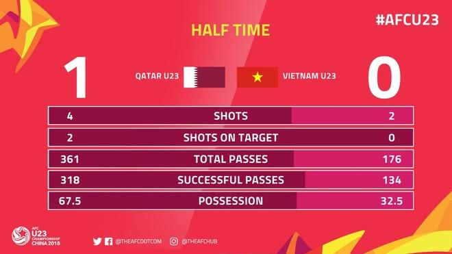 Tuong thuat U23 VN vs U23 Qatar (2-2, 4-3 pen): Chien thang nghet tho hinh anh 46
