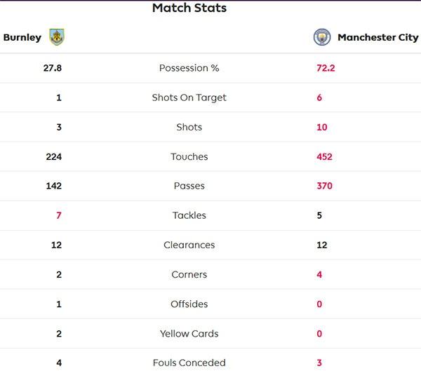 Burnley 1-1 Man City: Sterling dut diem te, HLV Guardiola tuc gian hinh anh 23