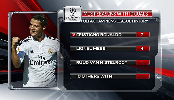 Ronaldo lap moc ban thang moi o chau Au hinh anh 2