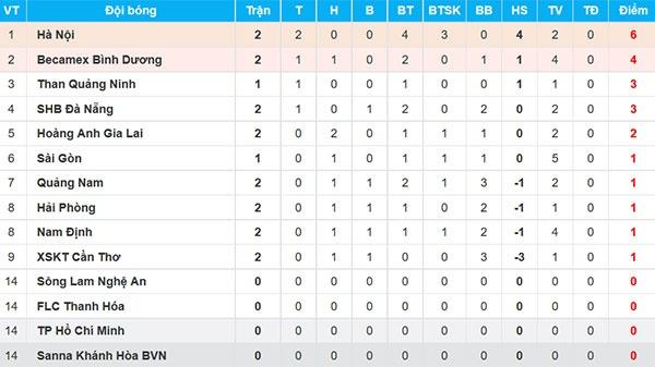 CLB Hai Phong 1-1 HAGL: Xuan Truong da phat dep mat hinh anh 4