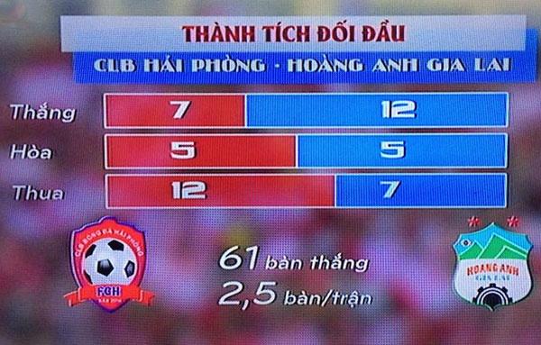 CLB Hai Phong 1-1 HAGL: Xuan Truong da phat dep mat hinh anh 11