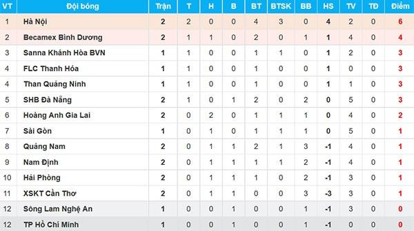 CLB Thanh Hoa 1-0 CLB TP.HCM: Tien Dung kien tao, Dinh Tung ghi ban hinh anh 3
