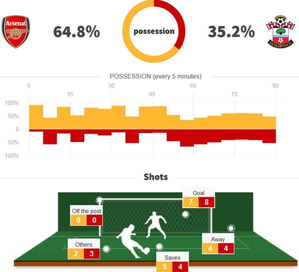 Arsenal 3-2 Southampton: 2 the do cuoi tran va man ruot duoi hap dan hinh anh 2