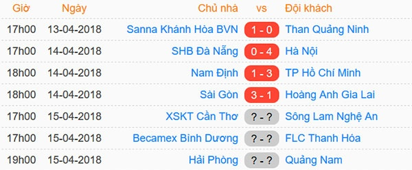 Xuan Truong da phat dep mat, HAGL van thua 1-3 truoc CLB Sai Gon hinh anh 2