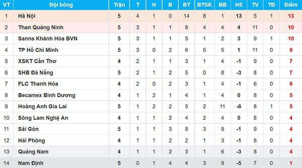Xuan Truong da phat dep mat, HAGL van thua 1-3 truoc CLB Sai Gon hinh anh 3