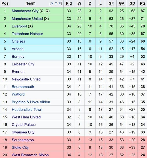 'Man City la nha vo dich Premier League tuyet doi' hinh anh 2