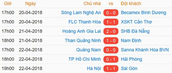 CLB Ha Noi 1-1 CLB Sai Gon: Tiep tuc bat bai hinh anh 2