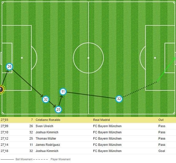 Bayern 1-2 Real: Thang nguoc nho sai lam cua doi thu hinh anh 30