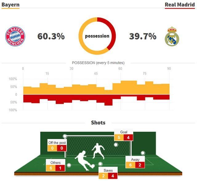 Bayern 1-2 Real: Thang nguoc nho sai lam cua doi thu hinh anh 2