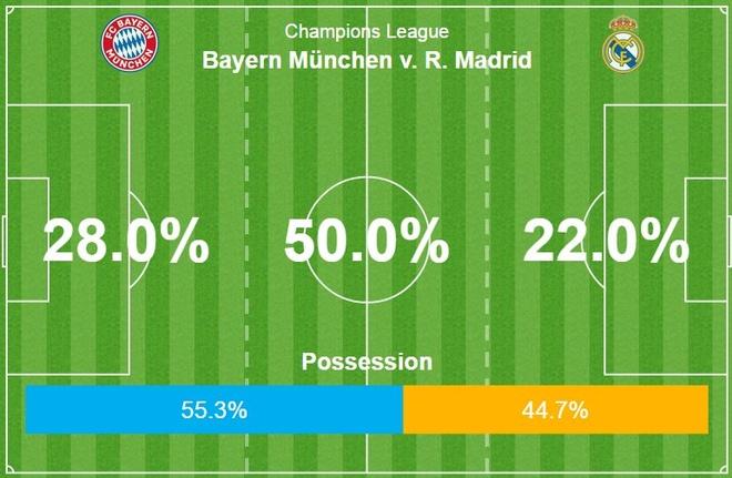 Bayern 1-2 Real: Thang nguoc nho sai lam cua doi thu hinh anh 34