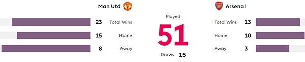 MU vs Arsenal va tran derby cuoi cung anh 2