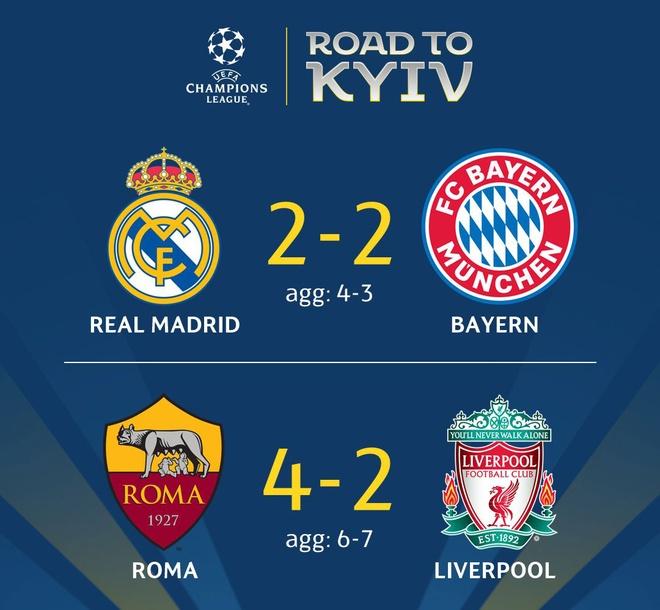 Vuot qua Roma 7-6, Liverpool vao chung ket gap Real hinh anh 3