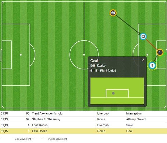 Vuot qua Roma 7-6, Liverpool vao chung ket gap Real hinh anh 28