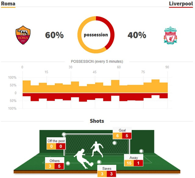 AS Roma-Liverpool 4-2 anh 2