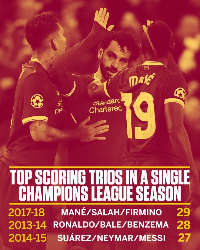 Vuot qua Roma 7-6, Liverpool vao chung ket gap Real hinh anh 30