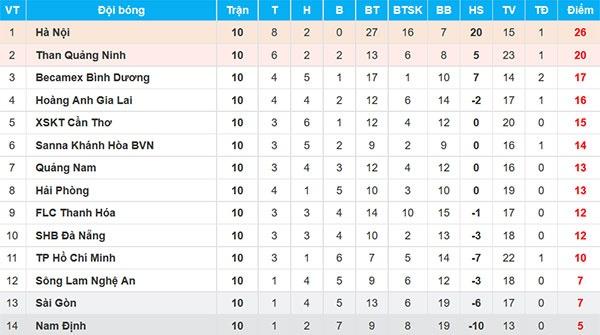CLB Hai Phong vs CLB Quang Ninh anh 3