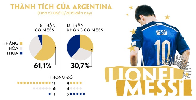 Messi that bai o Argentina vi tu mua day buoc minh? hinh anh 1