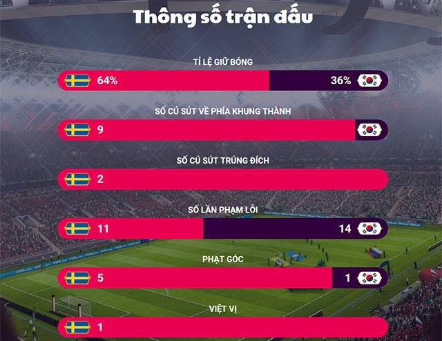 Thuy Dien vs Han Quoc (1-0): Ban thang tu cham 11 m hinh anh 28