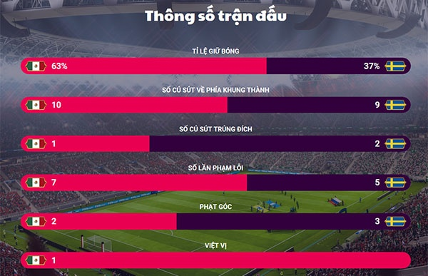 Mexico vs Thuy Dien (0-3): Chien thang tung bung hinh anh 31