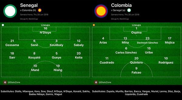 Senegal vs Colombia (0-1): Falcao va dong doi vao vong knock-out hinh anh 9