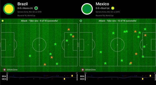 Neymar ghi ban va kien tao, Brazil vao tu ket World Cup hinh anh 42